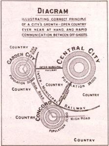 Lorategi-hiriaren_diagrama_1902
